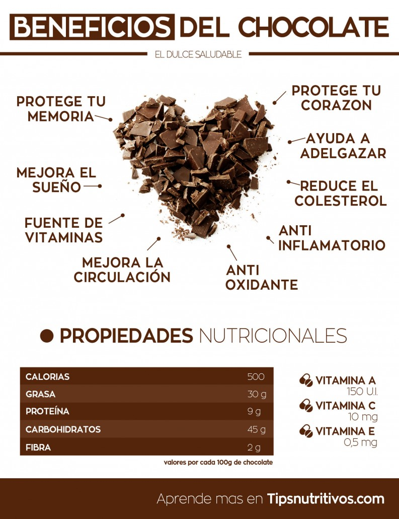Beneficios del chocolate - Infografia